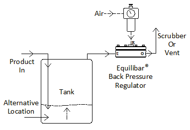 Back Pressure Regulator for Tank Blanketing