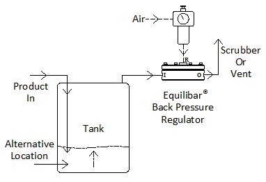 Back Pressure Regulator for Tank Blanketing