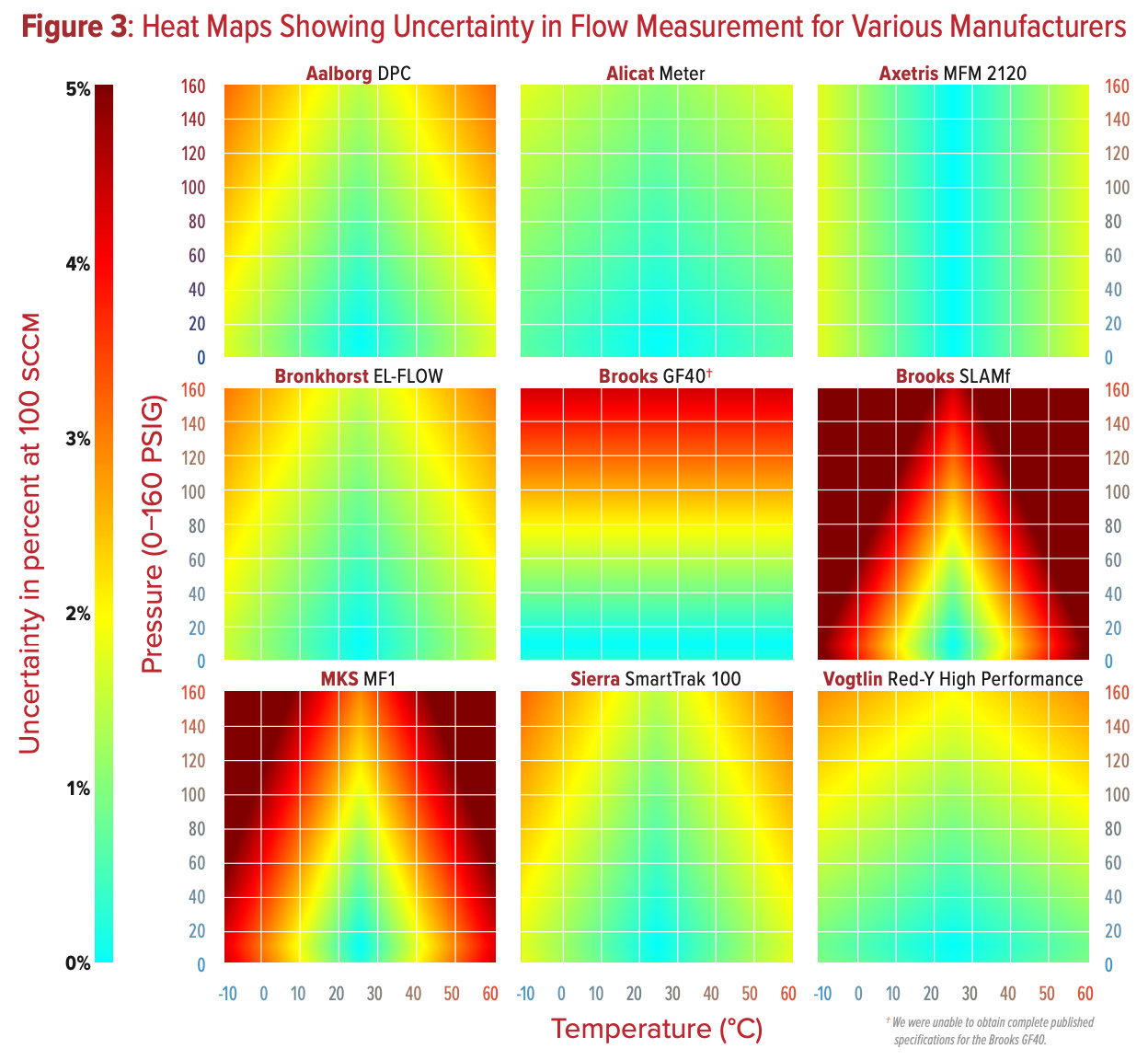 Heat maps hsowing Uncertainty in flow measurement for various manufacturers