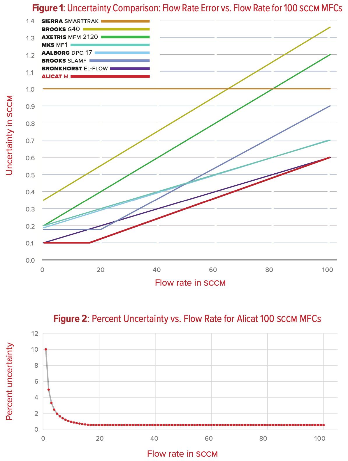 Uncertainty comparison charts