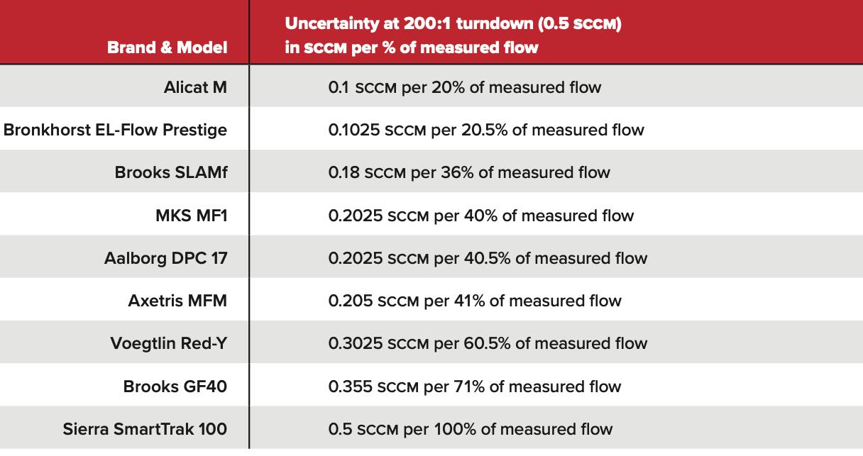 Uncertainty comparison table