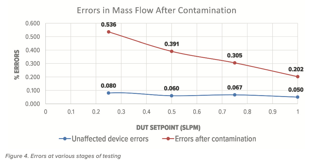 Errors in Mass Flow after contamination