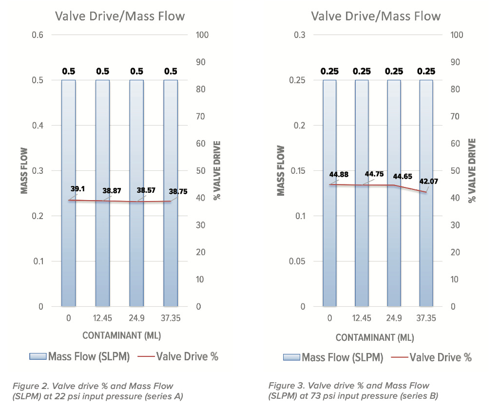 Valve drive % and Mass Flow