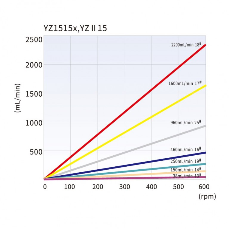 yz1515_tubing_reference_and_flow_rate_curve.jpg