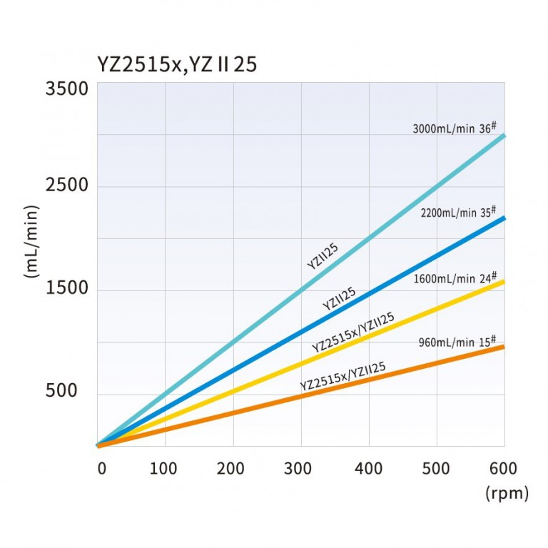 yz2515_tubing_reference_and_flow_rate_curve.jpg