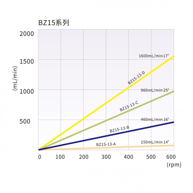 bz15_tubing_reference_and_flow_rate_curve.jpg