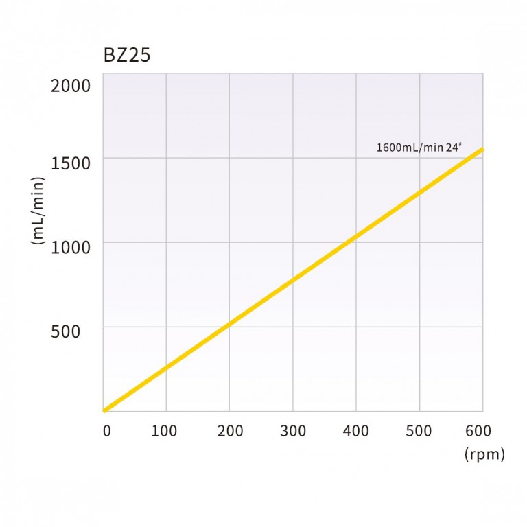 bz25_tubing_reference_and_flow_rate_curve.jpg