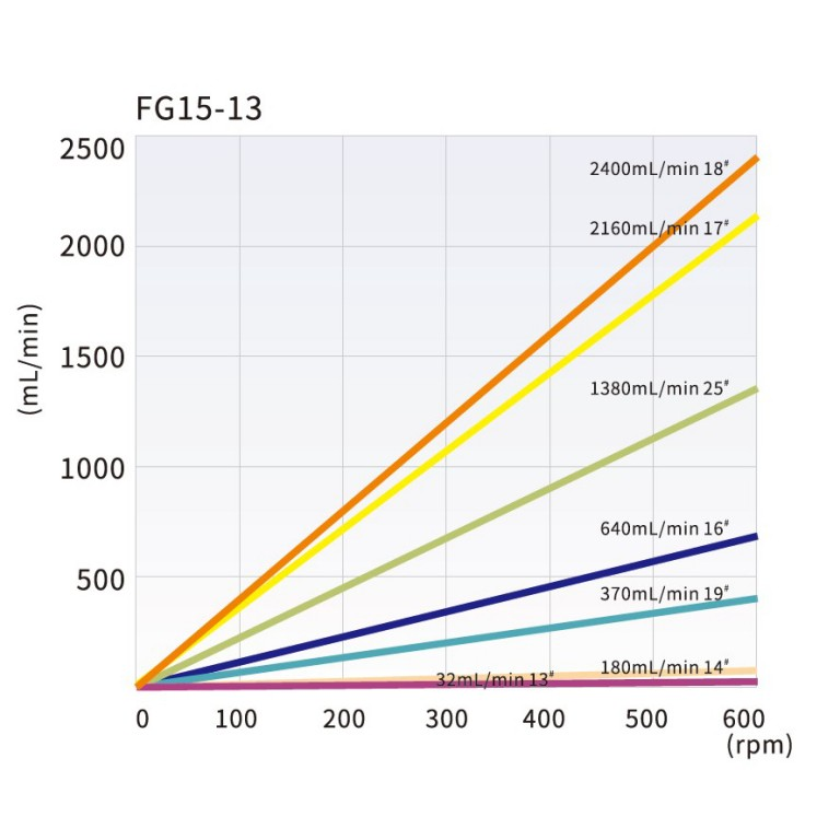 fg15-13_tubing_reference_and_flow_rate_curve.jpg