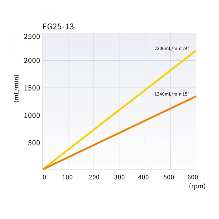 fg25-13_tubing_reference_and_flow_rate_curve.jpg