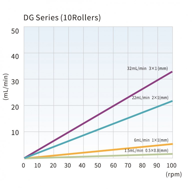 dg_series_10_rollers_tubing_reference_and_flow_rate_curve.jpg