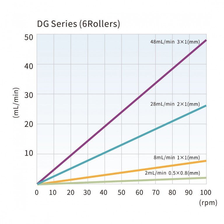 dg_series_6_rollers_tubing_reference_and_flow_rate_curve.jpg