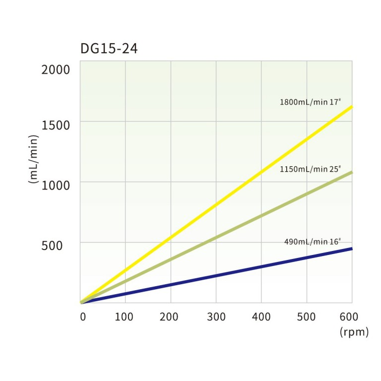 dg15-24_tubing_reference_and_flow_rate_curve.jpg
