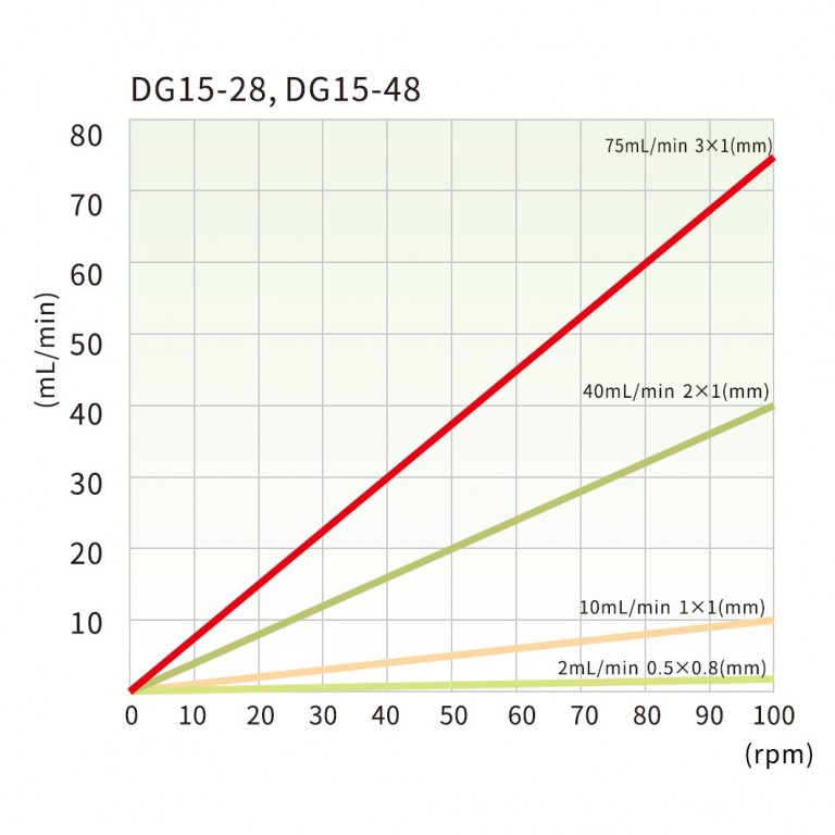 dg15-28-_dg15-48_tubing_reference_and_flow_rate_curve.jpg