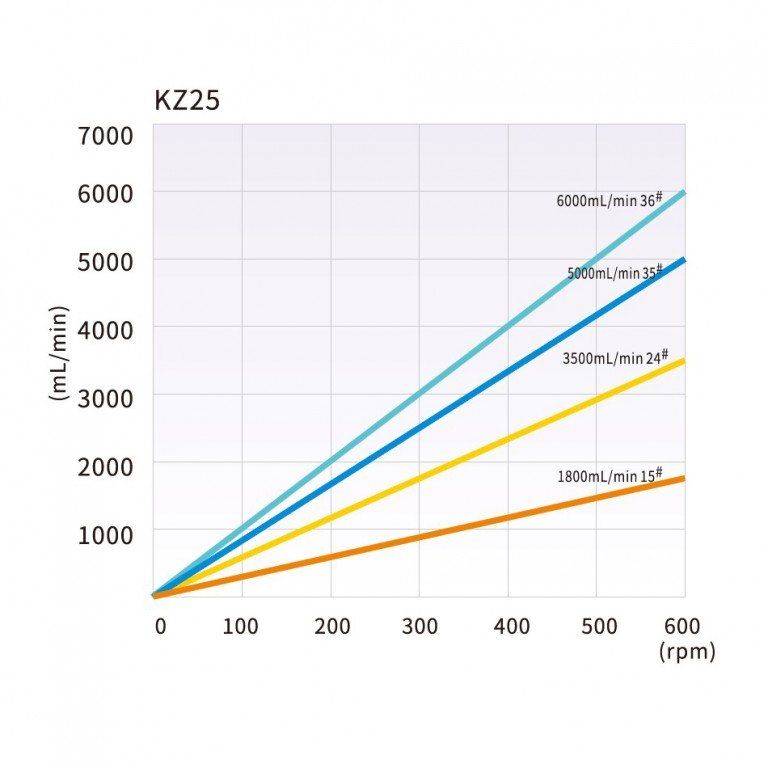 kz25_tubing_reference_and_flow_rate_curve.jpg