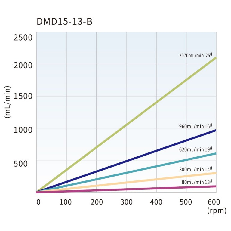 dmd15-13-b_tubing_reference_and_flow_rate_curve.jpg