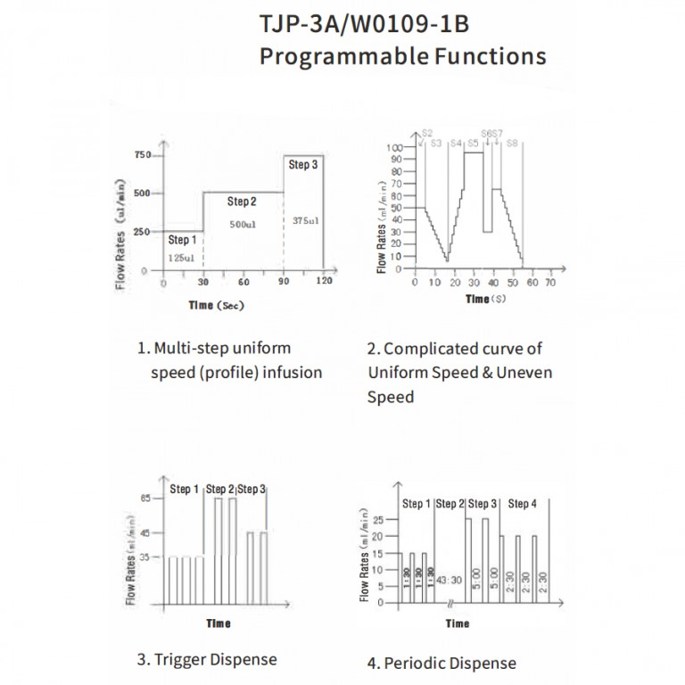 tjp-3a_w0109-1b_programmable_functions.jpg