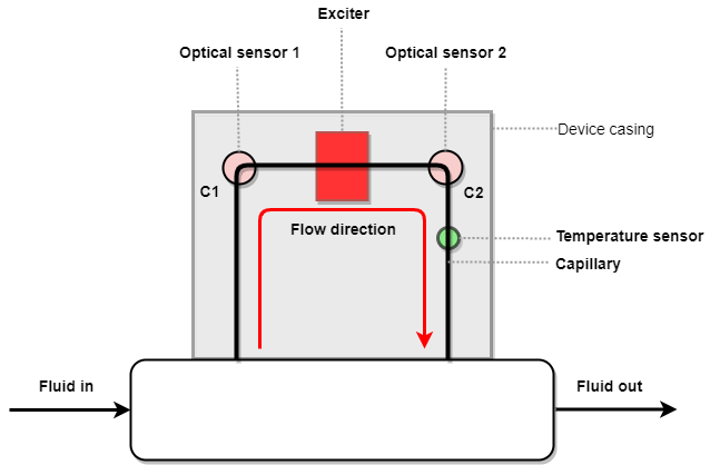 Cross-sectional diagram of the inside of a Coriolis meter