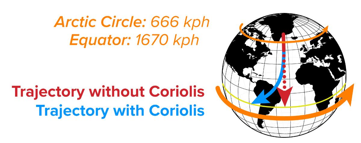 Earth-based example of the operating principle behind Coriolis flow meters