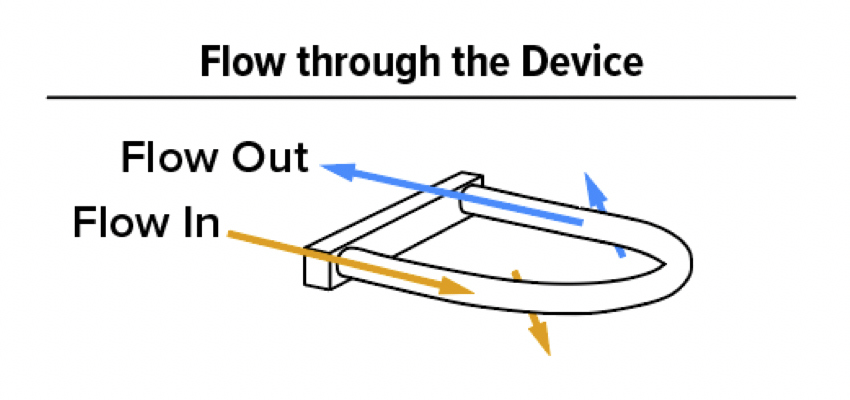 Flow through the device