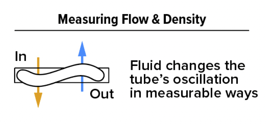 Measuring flow and density