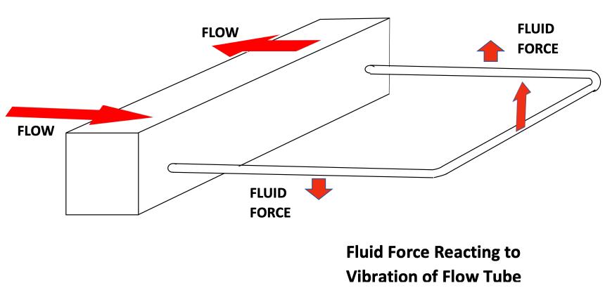 Coda: Fluid Force
