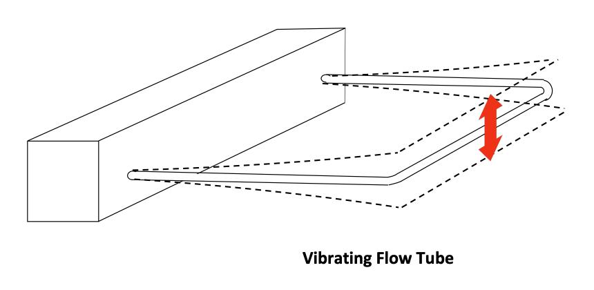 Coda: Vibrating flow tube