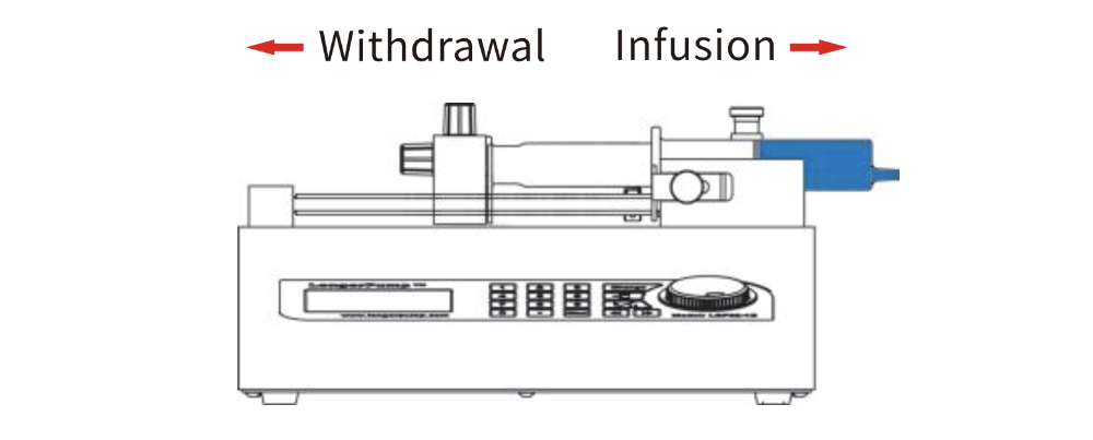 Laboratorial Syringe Pump - Working Principle