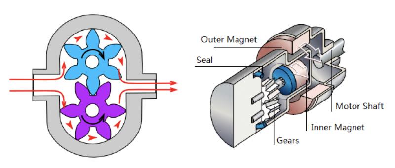 Mirco Gear Pump - Working Principle
