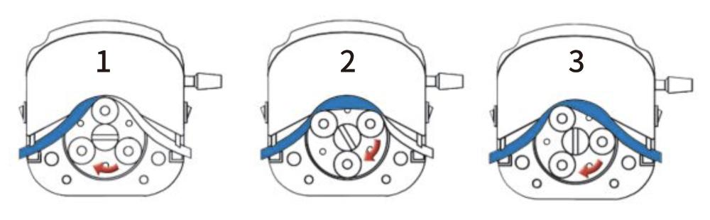 Peristaltic Pump - Working Principle